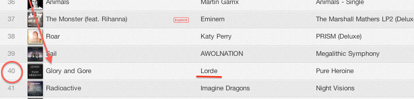 """Glory and Gore"" is currently #40 on iTunes, as of 2/25/14"